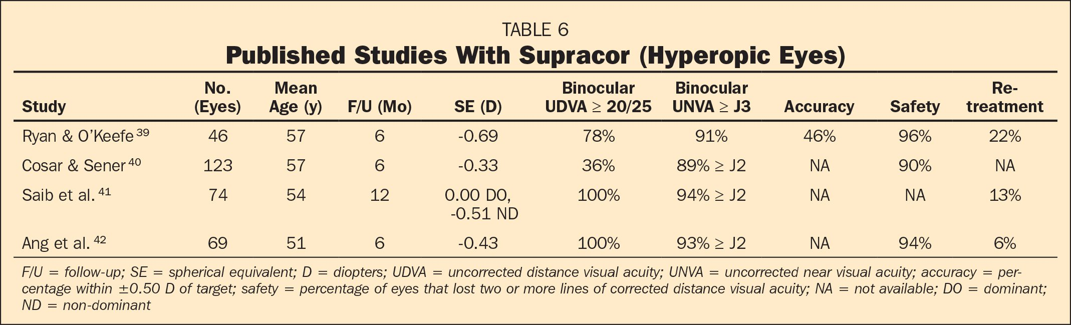 Published Studies With Supracor (Hyperopic Eyes)