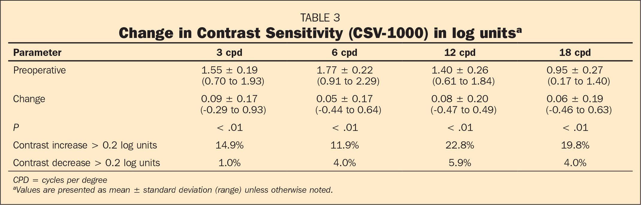 Change in Contrast Sensitivity (CSV-1000) in log unitsa