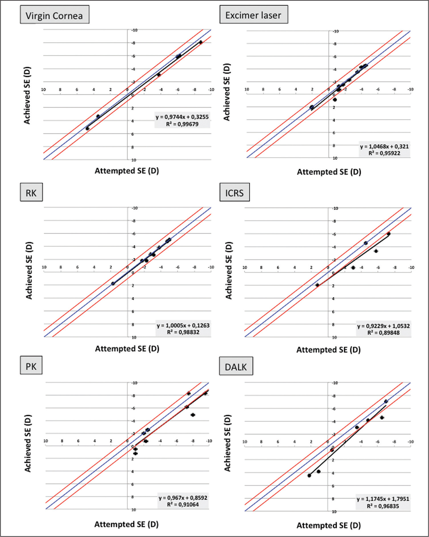 Attempted versus achieved spherical equivalent (SE) for the virgin cornea, excimer laser, radial keratotomy (RK), intrastromal corneal ring segments (ICRS), penetrating keratoplasty (PK), and deep anterior lamellar keratoplasty (DALK) groups. D = diopters