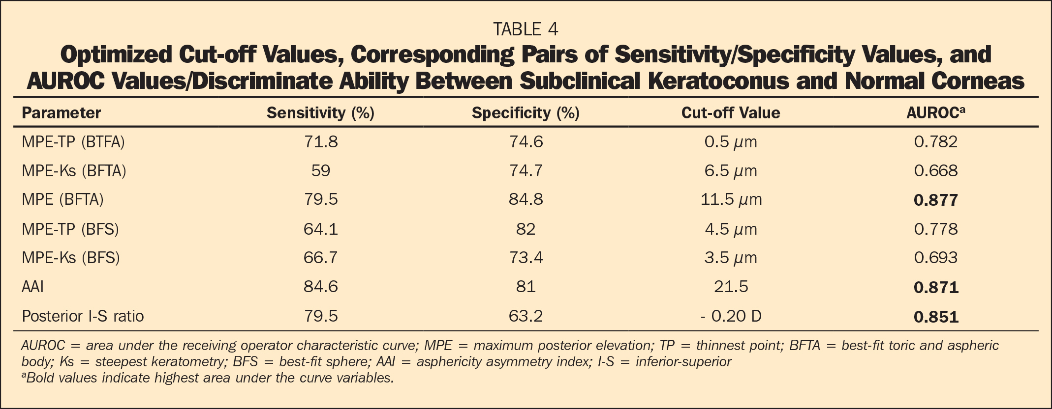 Optimized Cut-off Values, Corresponding Pairs of Sensitivity/Specificity Values, and AUROC Values/Discriminate Ability Between Subclinical Keratoconus and Normal Corneas