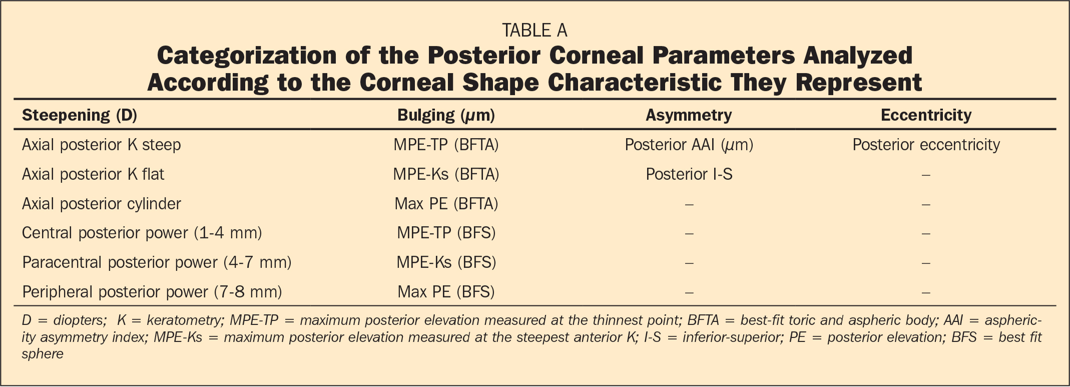 Categorization of the Posterior Corneal Parameters Analyzed According to the Corneal Shape Characteristic They Represent