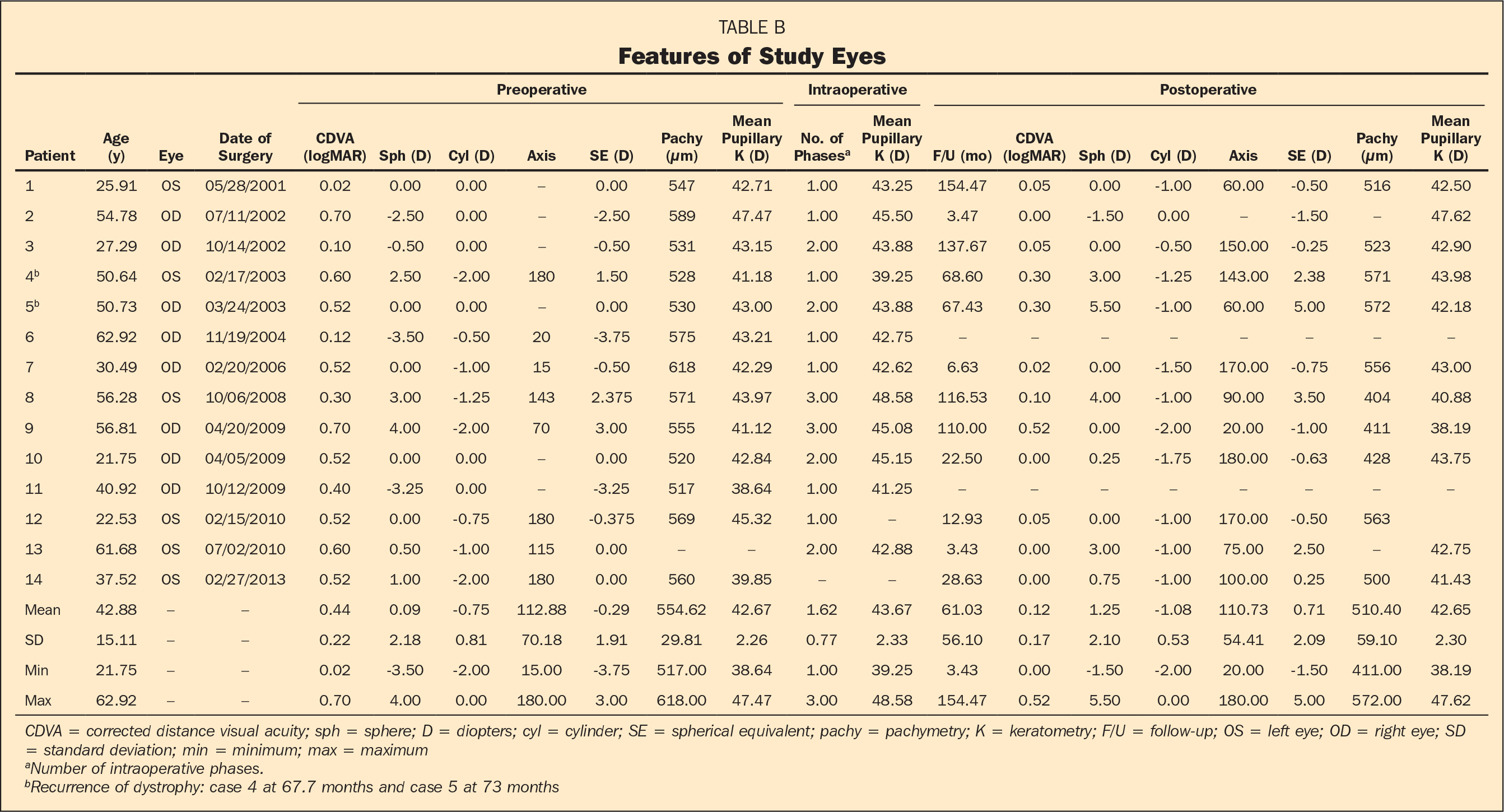 Features of Study Eyes
