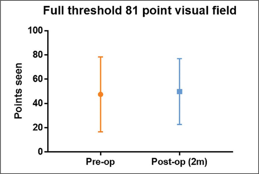 Full-threshold 81-point visual field test results at baseline and 2 months postoperatively. Results were similar preoperatively and postoperatively. Mean number of points seen was 50 ± 31 preoperatively compared with 53 ± 27 postoperatively. Mean ± standard error of the mean.