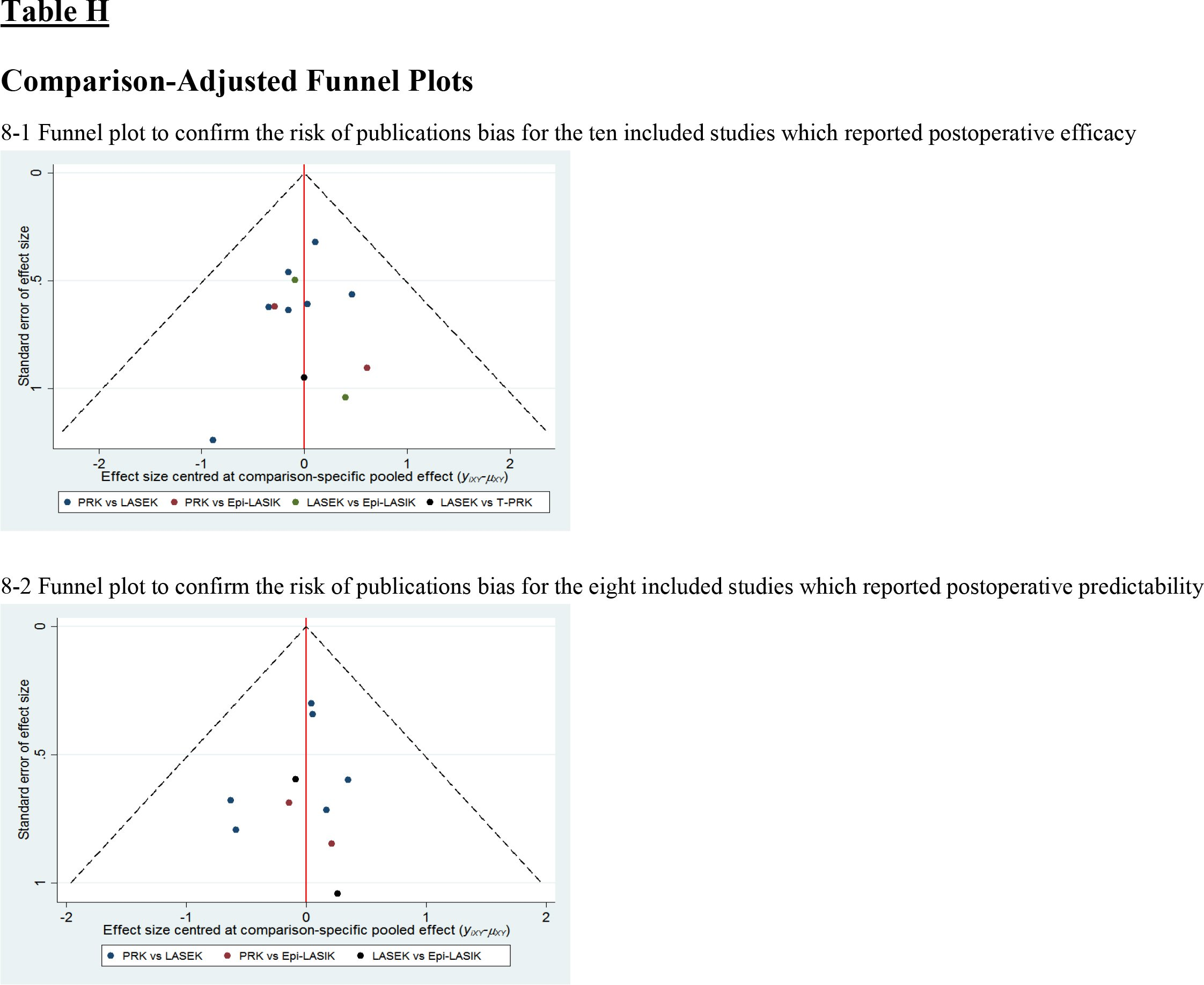 Comparison-Adjusted Funnel Plots