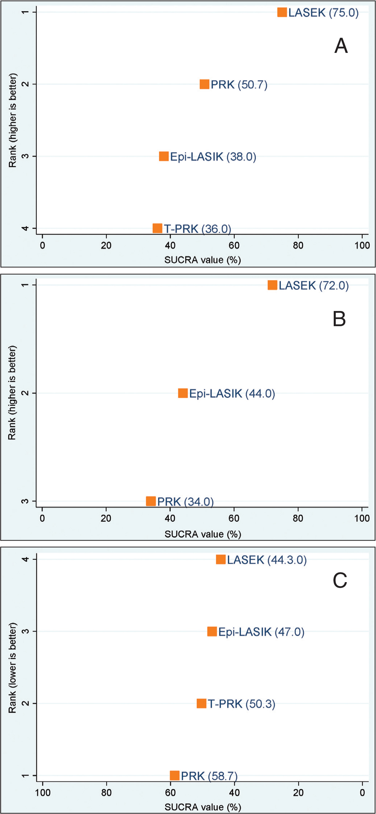 Ranking plot of the surface ablation surgery network based on surface under the cumulative ranking curve (SUCRA) values for (A) postoperative efficacy (uncorrected distance visual acuity [UDVA] of 20/20 or better), (B) predictability (refractive spherical equivalent [SE] within ±0.50 diopters [D] of the target refraction), and (C) safety (losing two or more lines of corrected distance visual acuity [CDVA]). epi-LASIK = epithelial laser in situ keratomileusis; LASEK = laser epithelial; PRK = photorefractive keratectomy; T-PRK = transepithelial photorefractive keratectomy