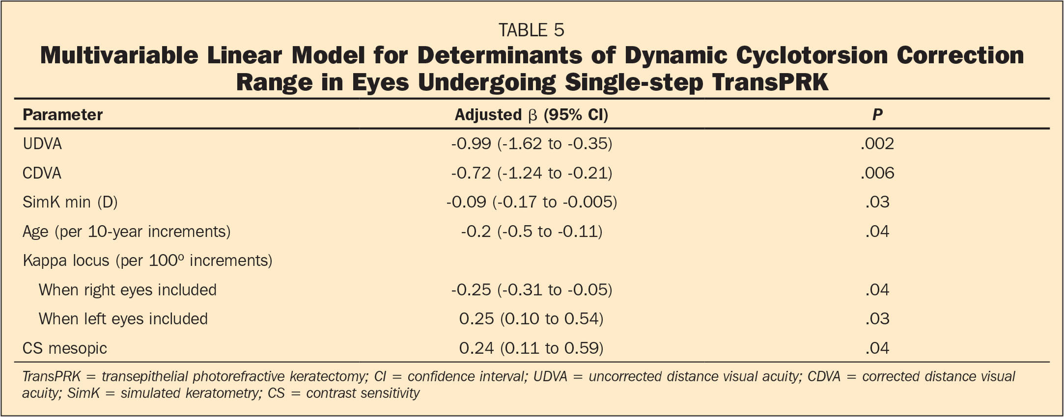 Multivariable Linear Model for Determinants of Dynamic Cyclotorsion Correction Range in Eyes Undergoing Single-step TransPRK