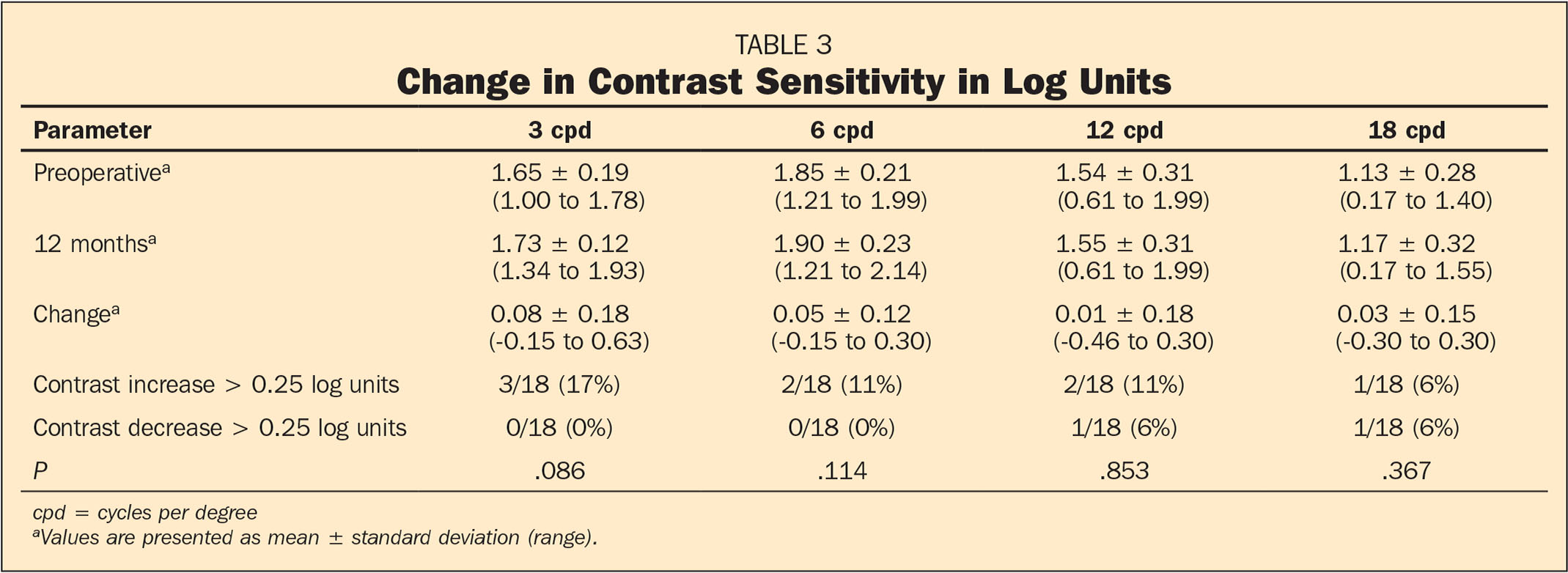 Change in Contrast Sensitivity in Log Units
