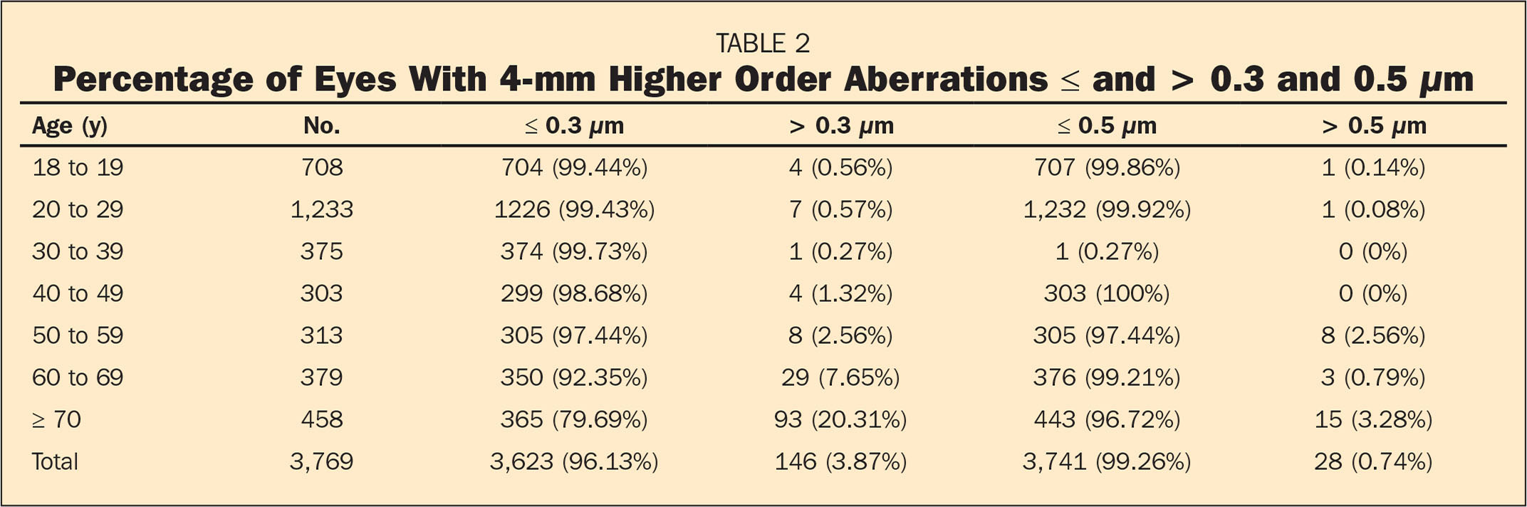 Percentage of Eyes With 4-mm Higher Order Aberrations ≤ and > 0.3 and 0.5 µm