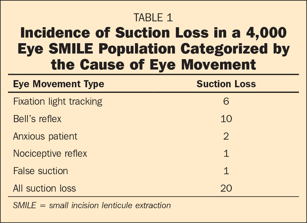 Incidence of Suction Loss in a 4,000 Eye SMILE Population Categorized by the Cause of Eye Movement