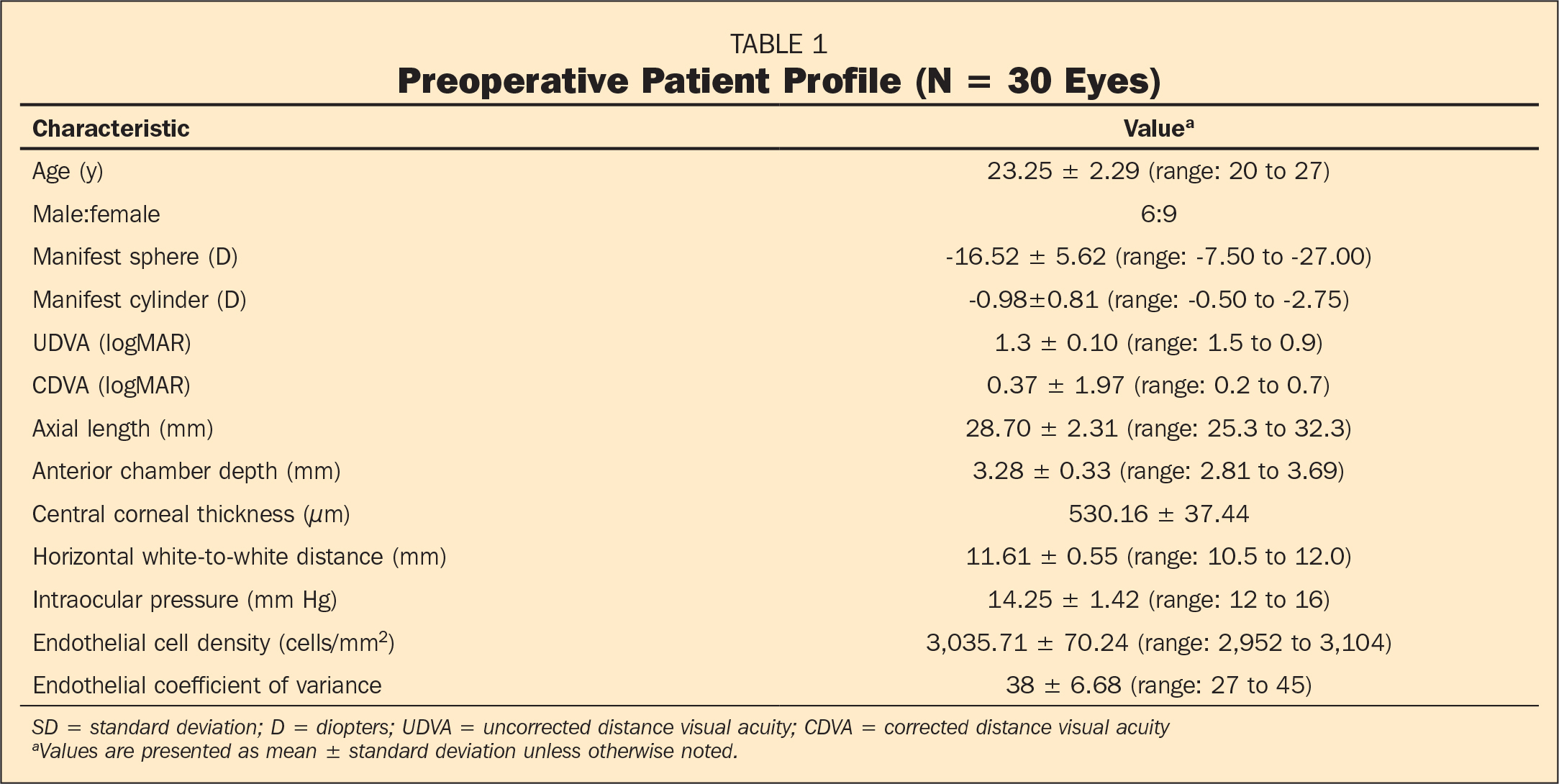Preoperative Patient Profile (N = 30 Eyes)