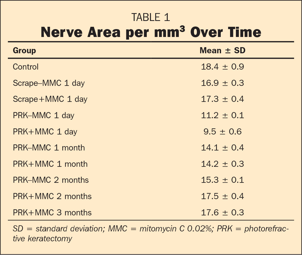 Nerve Area per mm3 Over Time
