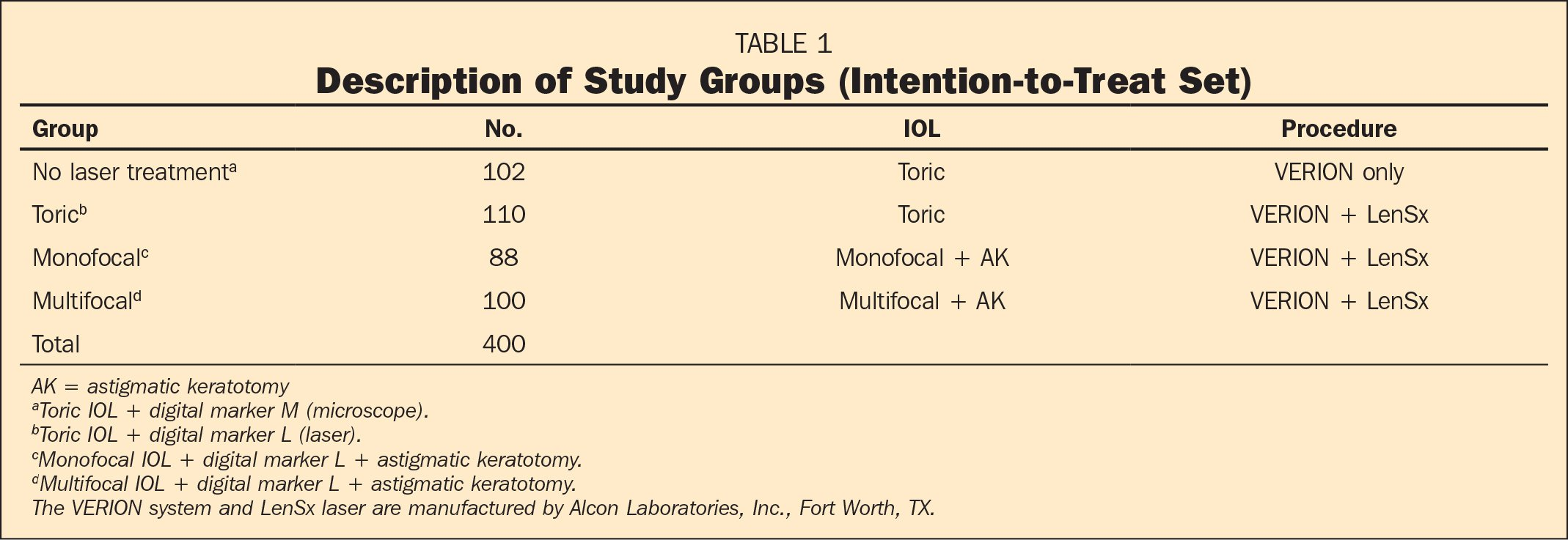 Description of Study Groups (Intention-to-Treat Set)