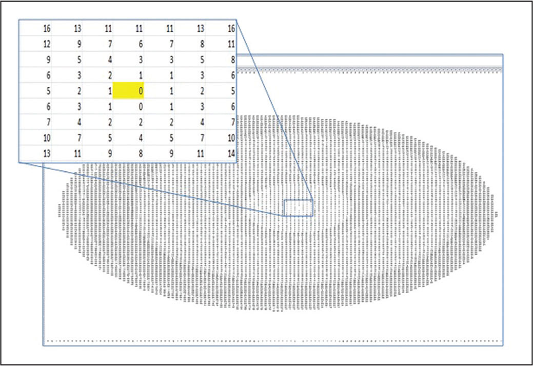 Pentacam (Oculus Optikgeräte, Wetzlar, Germany) matrix of elevation data in microns. Each point is represented in an x–y coordinate system where origin (0,0) represents the corneal vertex of zero (0) elevation (yellow field in insert). Each increment in the x- and y-direction represents a 0.1-mm step in the horizontal and vertical direction of the cornea, respectively.