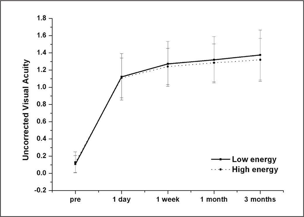 Overall changes in uncorrected visual acuity from preoperatively to 3 months postoperatively by mixed models. Data were plotted separately for the low energy (preoperative energy setting was 125 to 140 nJ) and high energy (preoperative energy setting was 145 to 160 nJ) groups. The difference of the change at 1 day of the two groups was not statistically significant (difference = −0.03; standard error [SE] = 0.02; P = .09). However, the changes at 1 week, 1 month, and 3 months were statistically different between the two groups (1 week: difference = −0.05, SE = 0.02, P = .01; 1 month: difference = −0.06, SE = 0.02, P < .01; 3 months: difference = −0.08, SE = 0.02, P < .01). Vertical bars represent standard deviation.