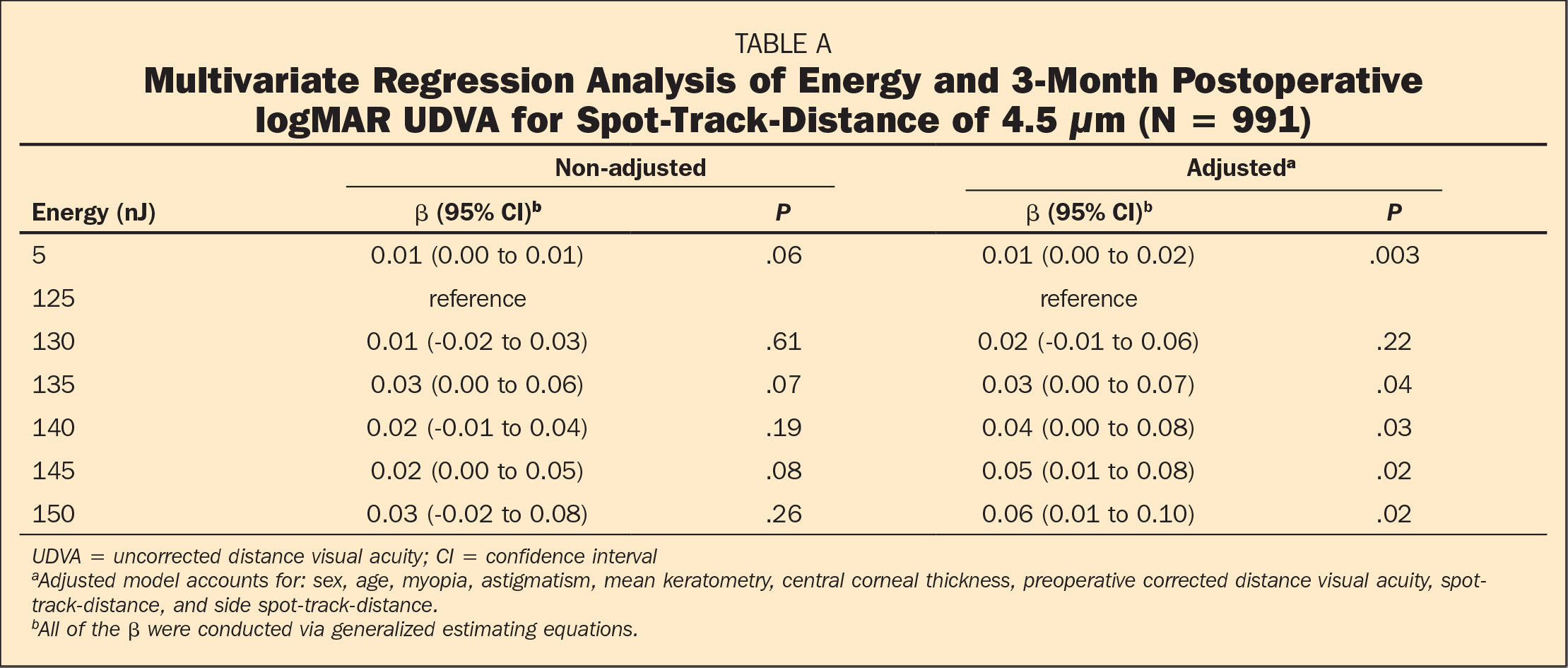 Multivariate Regression Analysis of Energy and 3-Month Postoperative logMAR UDVA for Spot-Track-Distance of 4.5 μm (N = 991)
