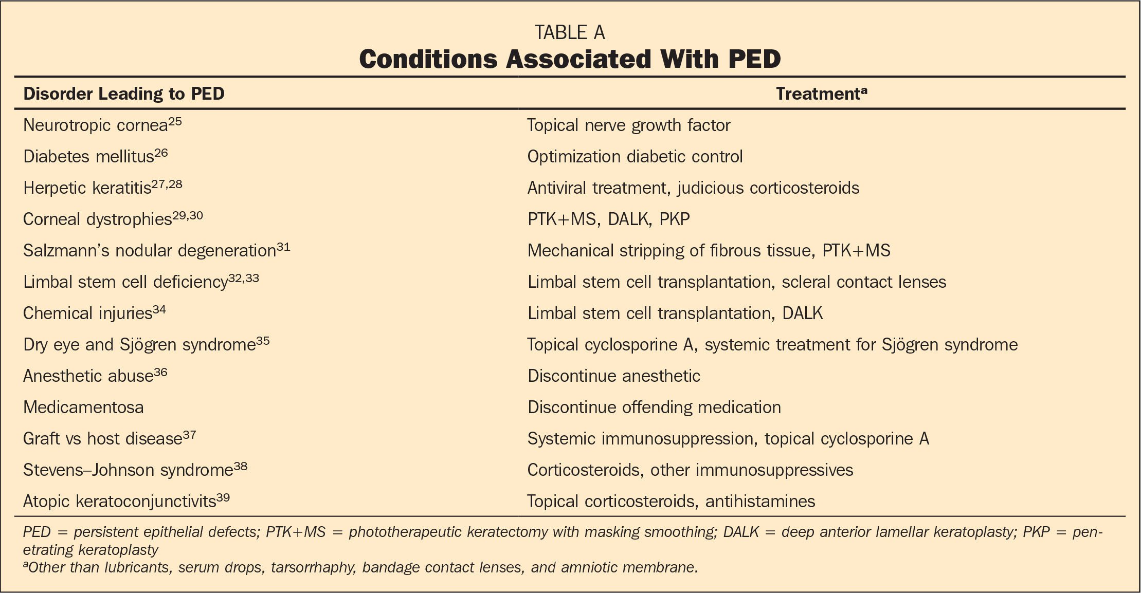 Conditions Associated With PED