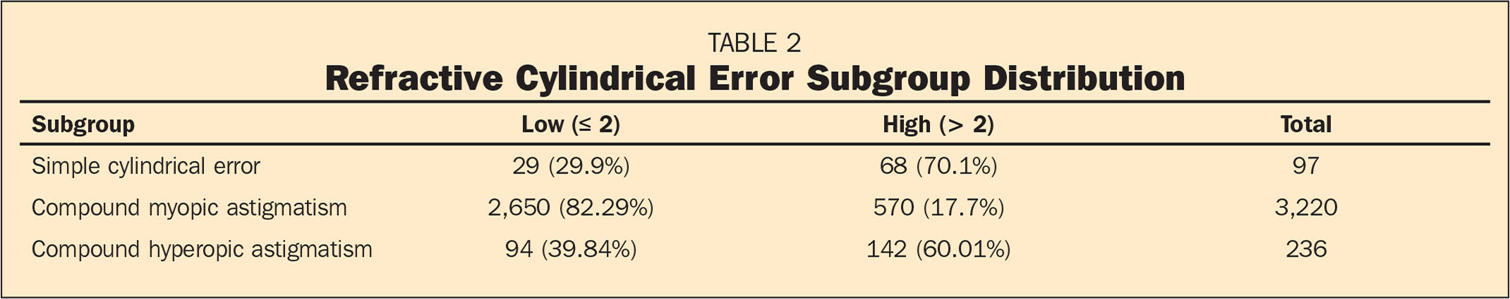 Refractive Cylindrical Error Subgroup Distribution