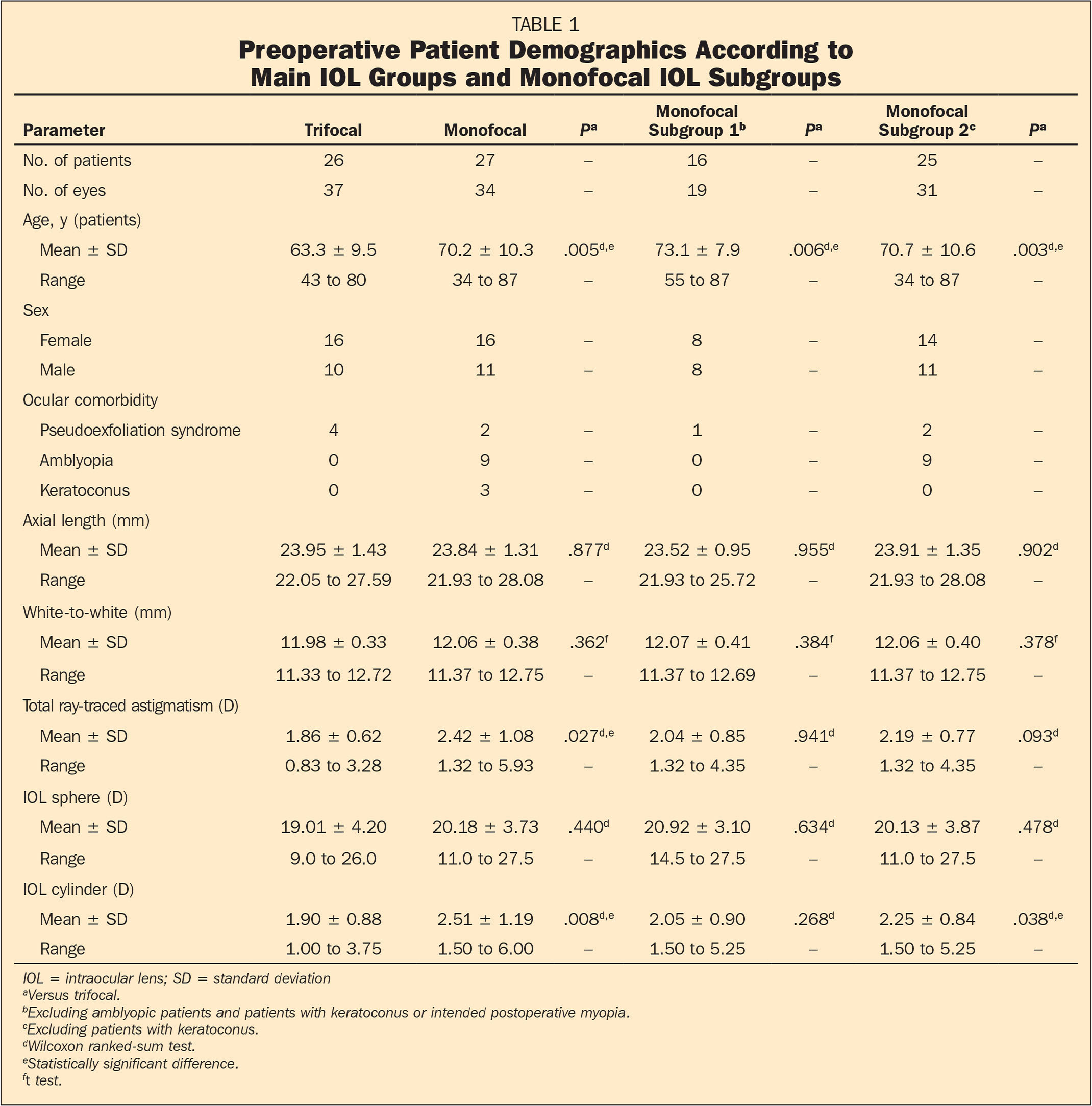 Preoperative Patient Demographics According to Main IOL Groups and Monofocal IOL Subgroups