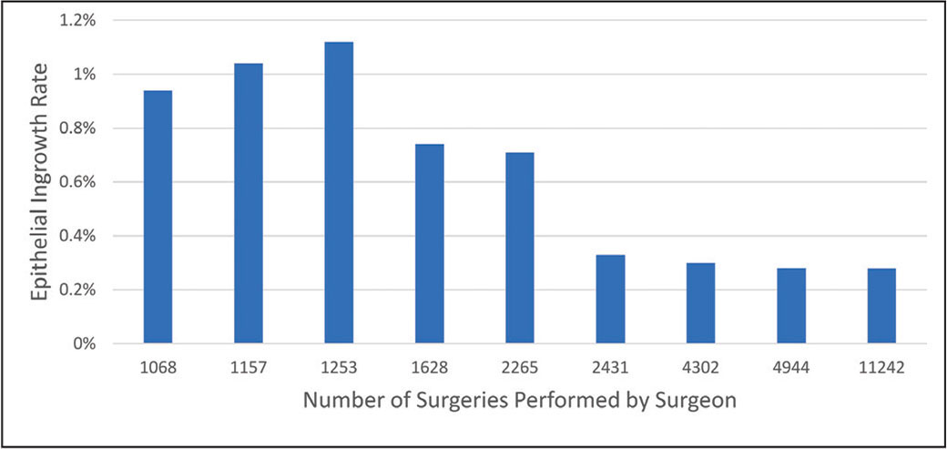 Epithelial ingrowth rates for each high volume surgeon (n > 1,000 LASIK surgeries performed). There was a significant difference in epithelial ingrowth rates among the various high volume surgeons (P < .001).