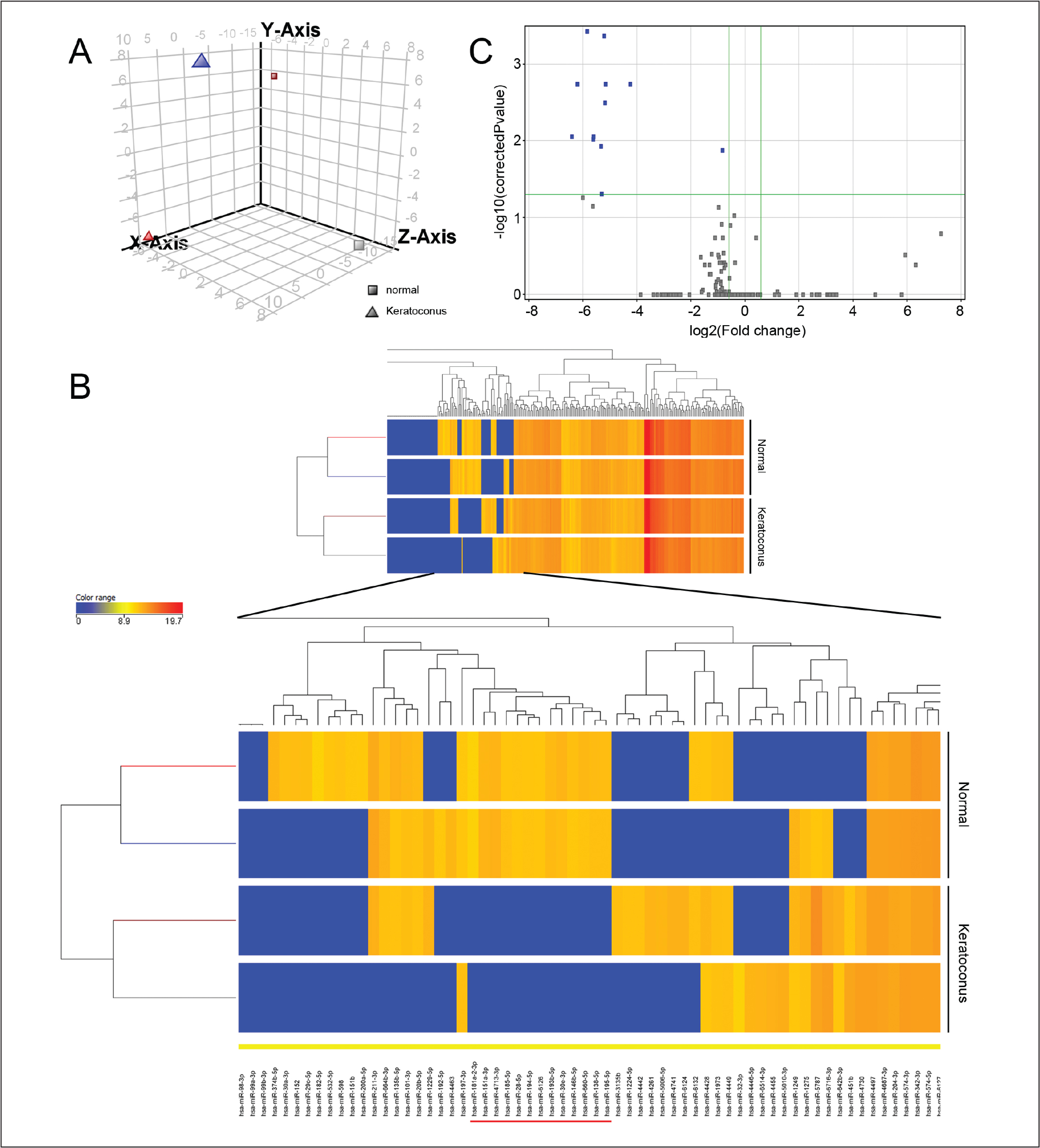 The micro-ribonucleic acid (miRNA) microarray profiling of keratoconic corneal epithelia. (A) Principle component analysis of miRNA profiles. Square: normal; Triangle: keratoconus. (B) Hierarchical clustering of normal and keratoconic corneal epithelial miRNA profiles. (C) Volcano plot identified 12 differentially expression miRNAs (blue; > 1.5 fold change and corrected P < .05).