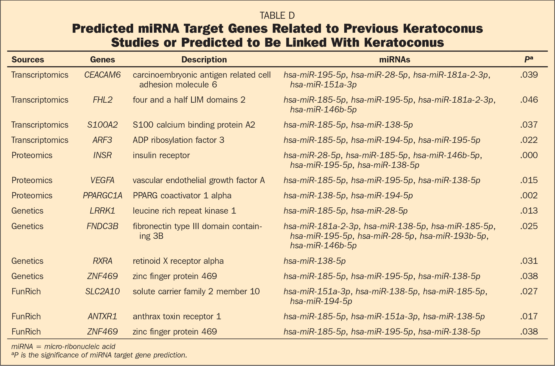 Predicted miRNA Target Genes Related to Previous Keratoconus Studies or Predicted to Be Linked With Keratoconus