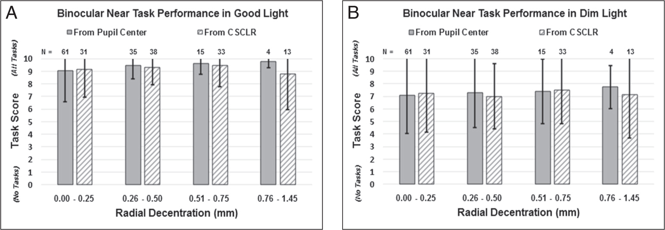 At the 3-month visit, binocular near task performance in (A) good and (B) dim light as a function of inlay decentration with respect to the pupil center and coaxially sighted corneal light reflex (CSCLR). Error bars represent one standard deviation.