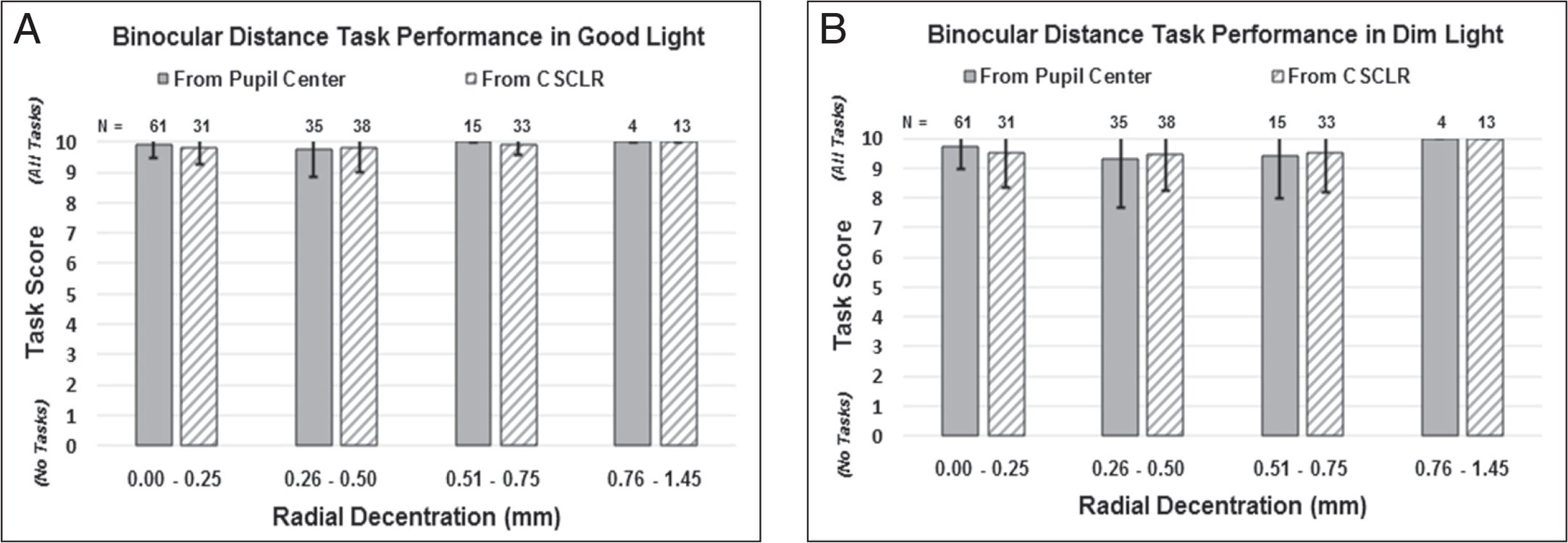 At the 3-month visit, binocular distance task performance in (A) good and (B) dim light as a function of inlay decentration with respect to the pupil center and coaxially sighted corneal light reflex (CSCLR). Error bars represent one standard deviation.