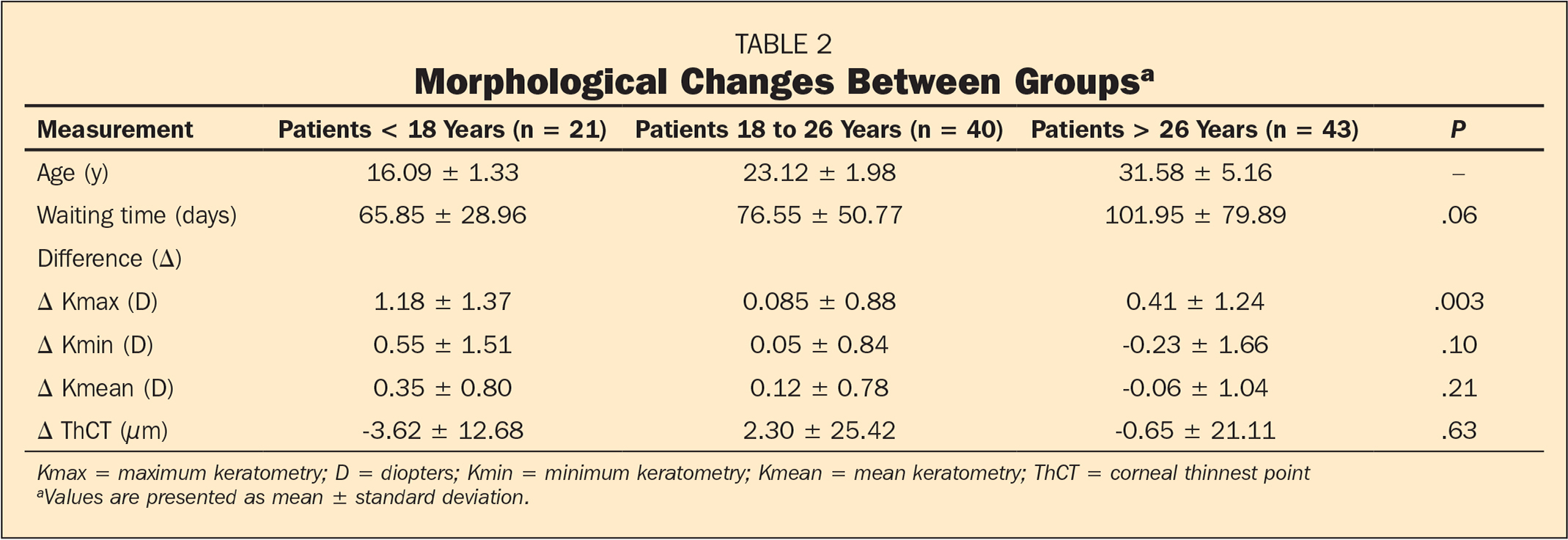 Morphological Changes Between Groupsa