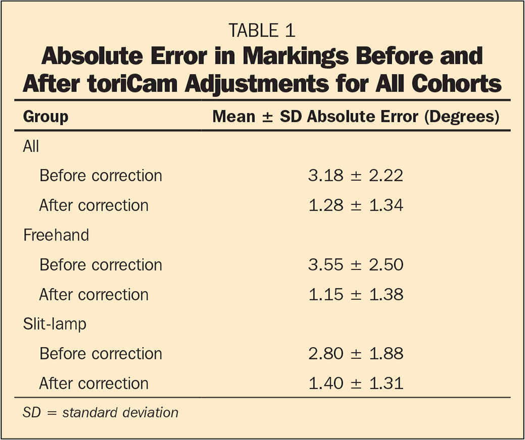 Absolute Error in Markings Before and After toriCam Adjustments for All Cohorts