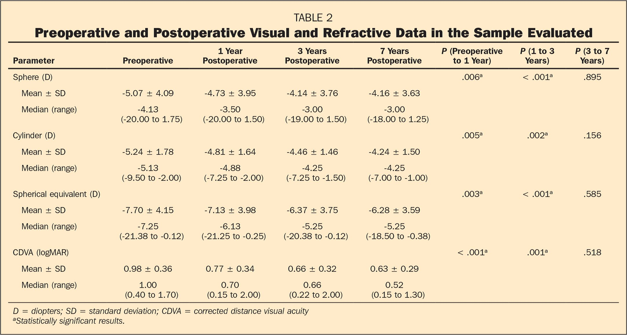 Preoperative and Postoperative Visual and Refractive Data in the Sample Evaluated