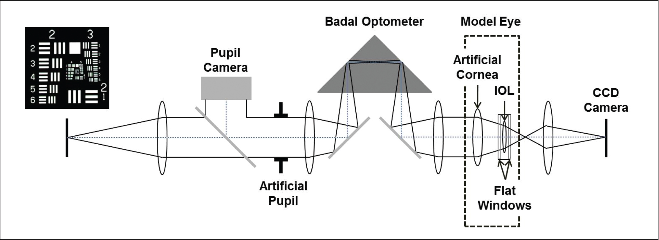 Schematic diagram of optical bench system. CCD = charge coupled device; IOL = intraocular lens