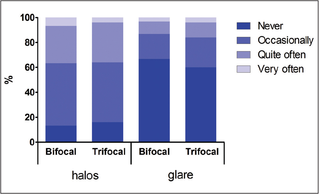 Frequencies of halos and glare after the implantation of the bifocal and trifocal intraocular lenses.