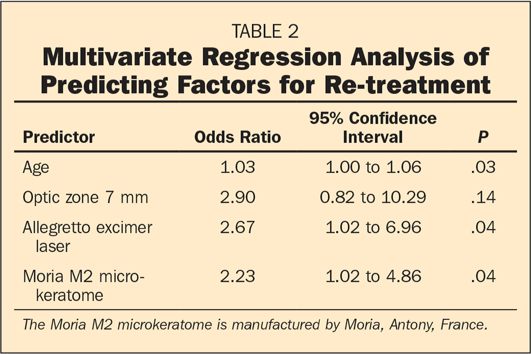 Multivariate Regression Analysis of Predicting Factors for Re-treatment