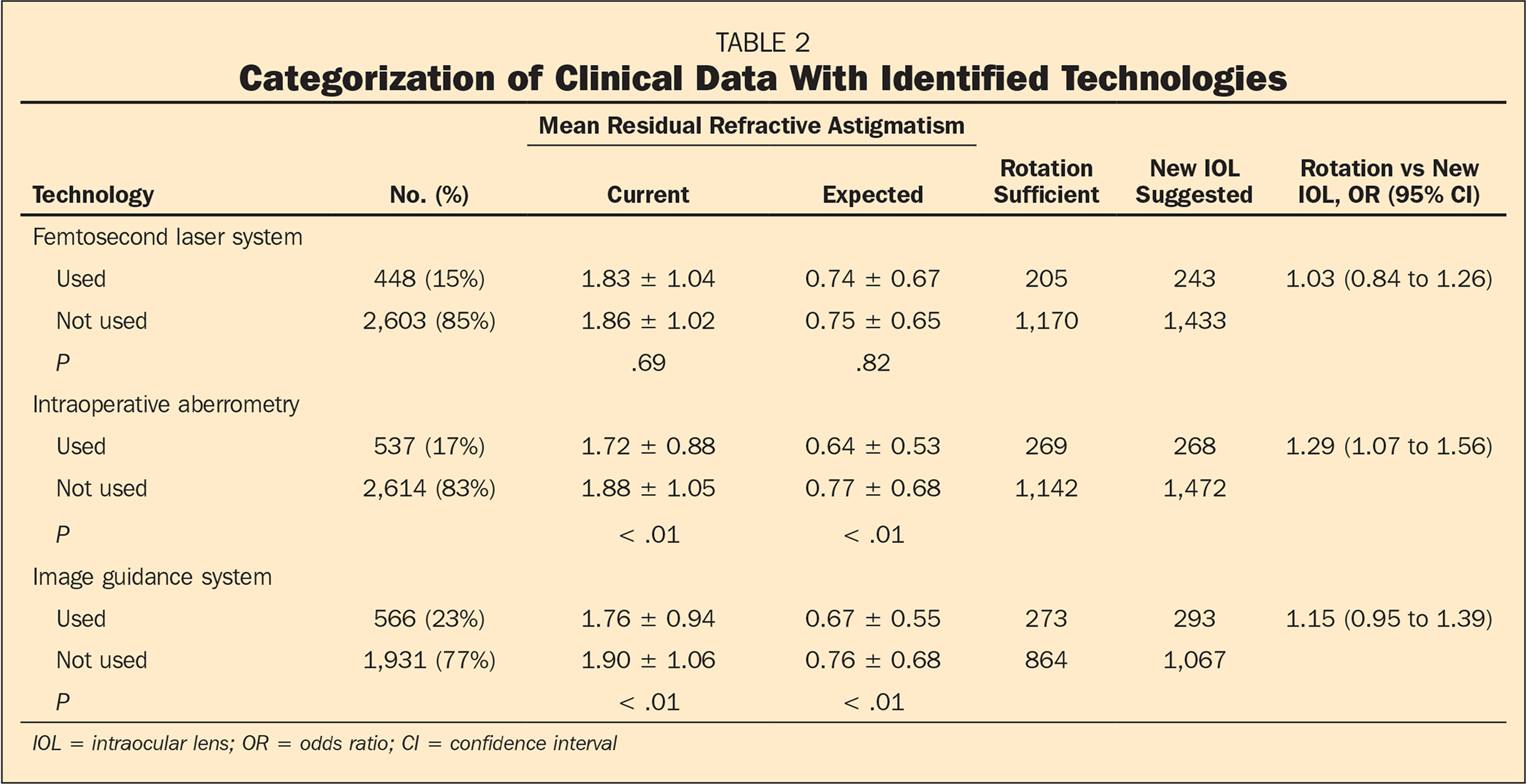 Categorization of Clinical Data With Identified Technologies