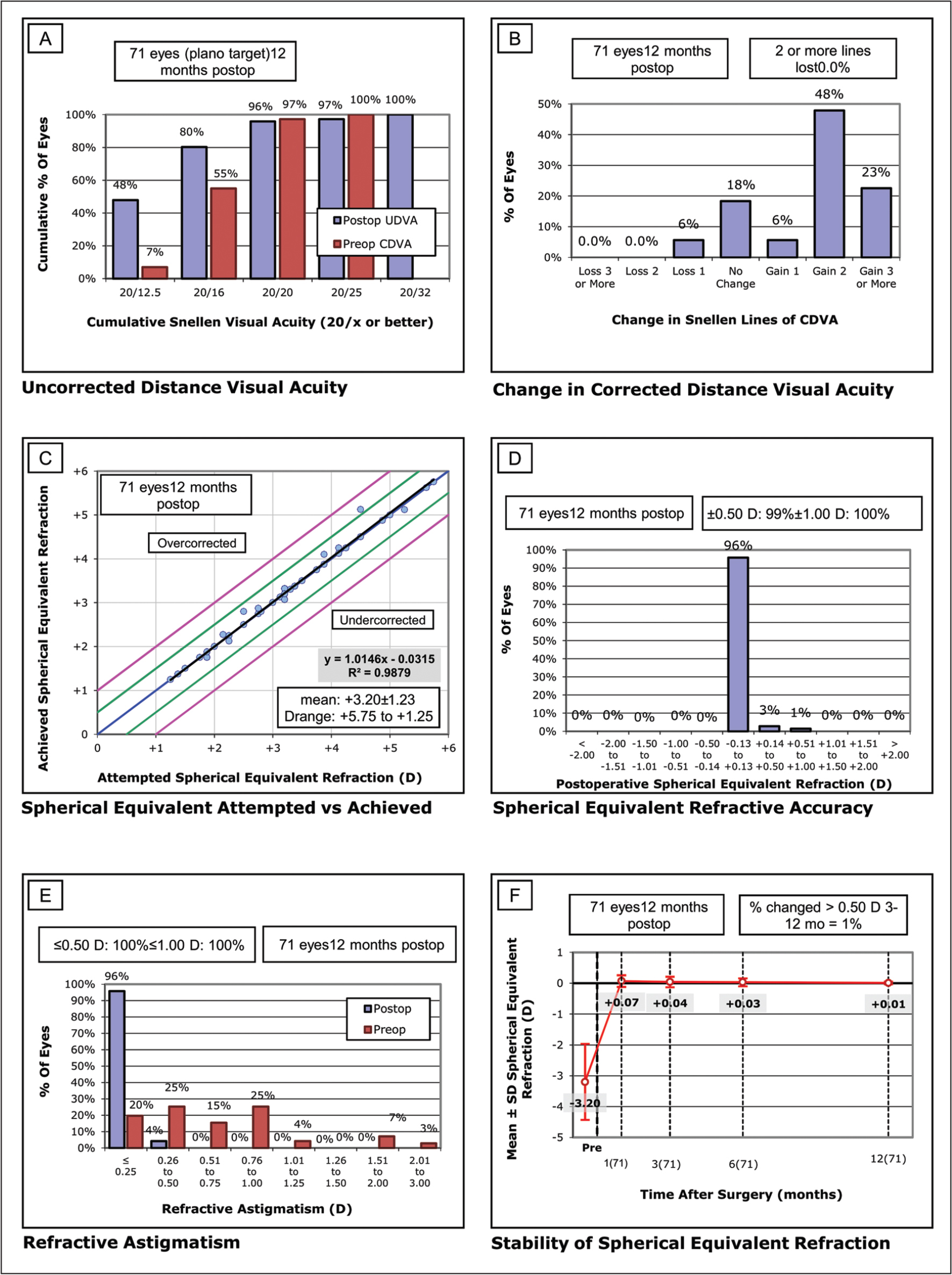 Standard graphs for refractive visual outcomes of eyes with mild to moderate myopia treated by single-step transepithelial photorefractive keratectomy with mitomycin C. The figure demonstrates results of (A) postoperative uncorrected distance visual acuity (UDVA) vs preoperative corrected distance visual acuity (CDVA), (B) change of CDVA in terms of numbers of decimal lines, (C) spherical equivalent correction attempted vs achieved, (D) accuracy of spherical equivalent correction, (E) accuracy of refractive astigmatism correction, and (F) stability of postoperative spherical equivalent refraction. D = diopters