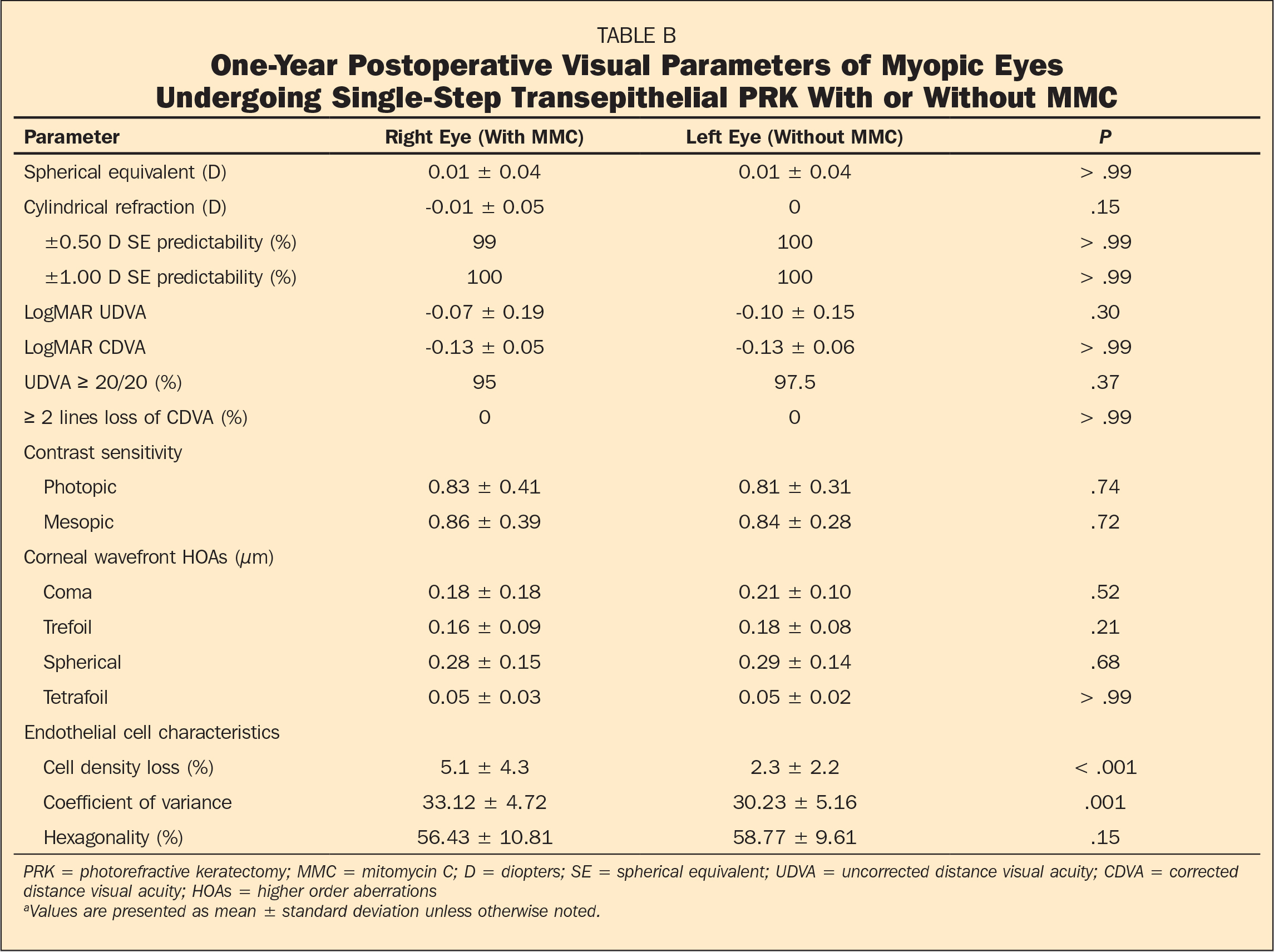 One-Year Postoperative Visual Parameters of Myopic Eyes Undergoing Single-Step Transepithelial PRK With or Without MMC