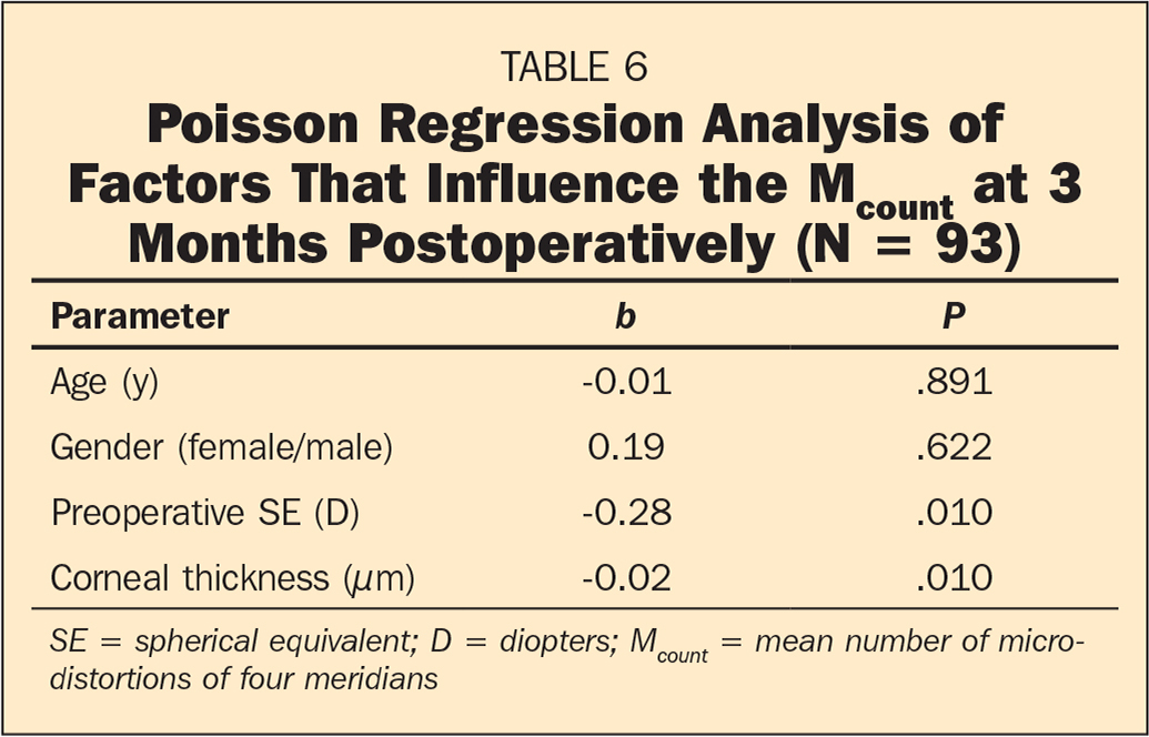 Poisson Regression Analysis of Factors That Influence the Mcount at 3 Months Postoperatively (N = 93)