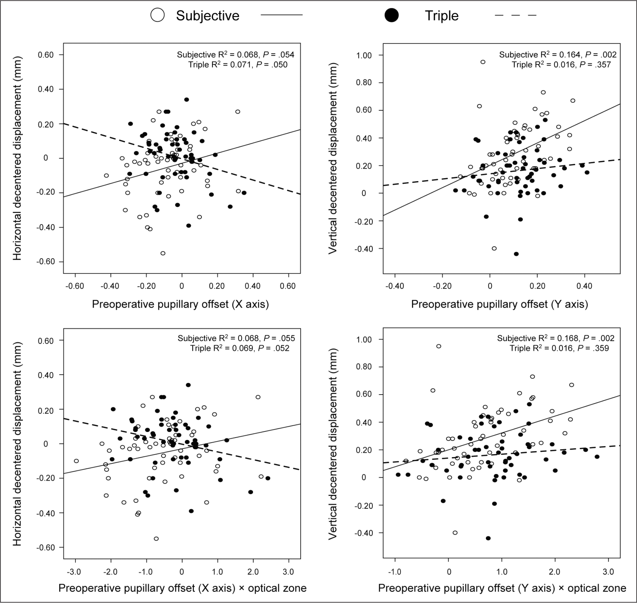 Relationship between the preoperative pupillary offset and decentered displacement after small incision lenticule extraction with the subjective patient fixation method or triple marking centration method.
