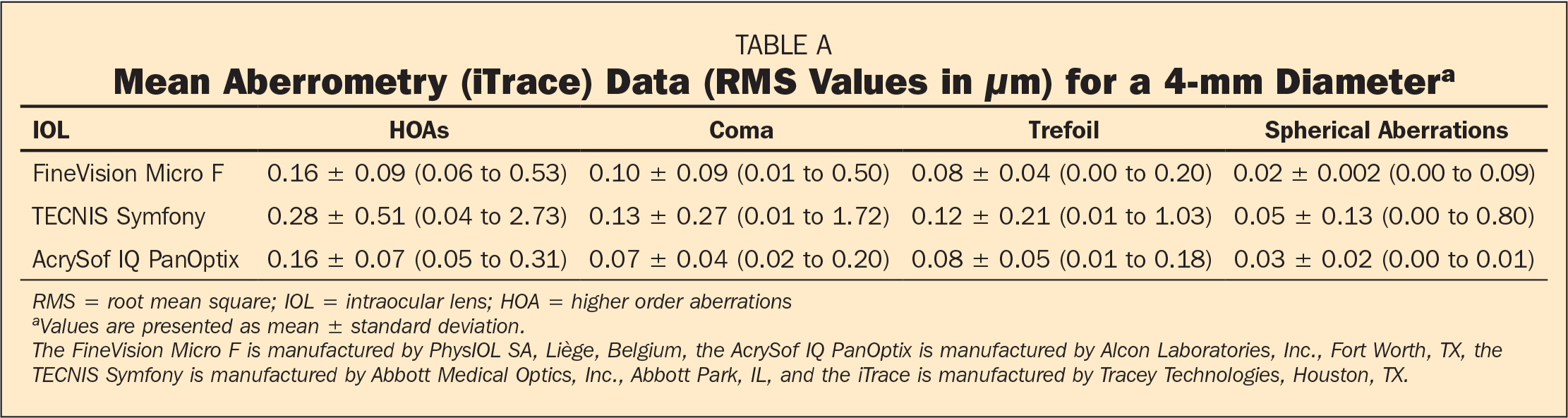 Mean Aberrometry (iTrace) Data (RMS Values in μm) for a 4-mm Diametera