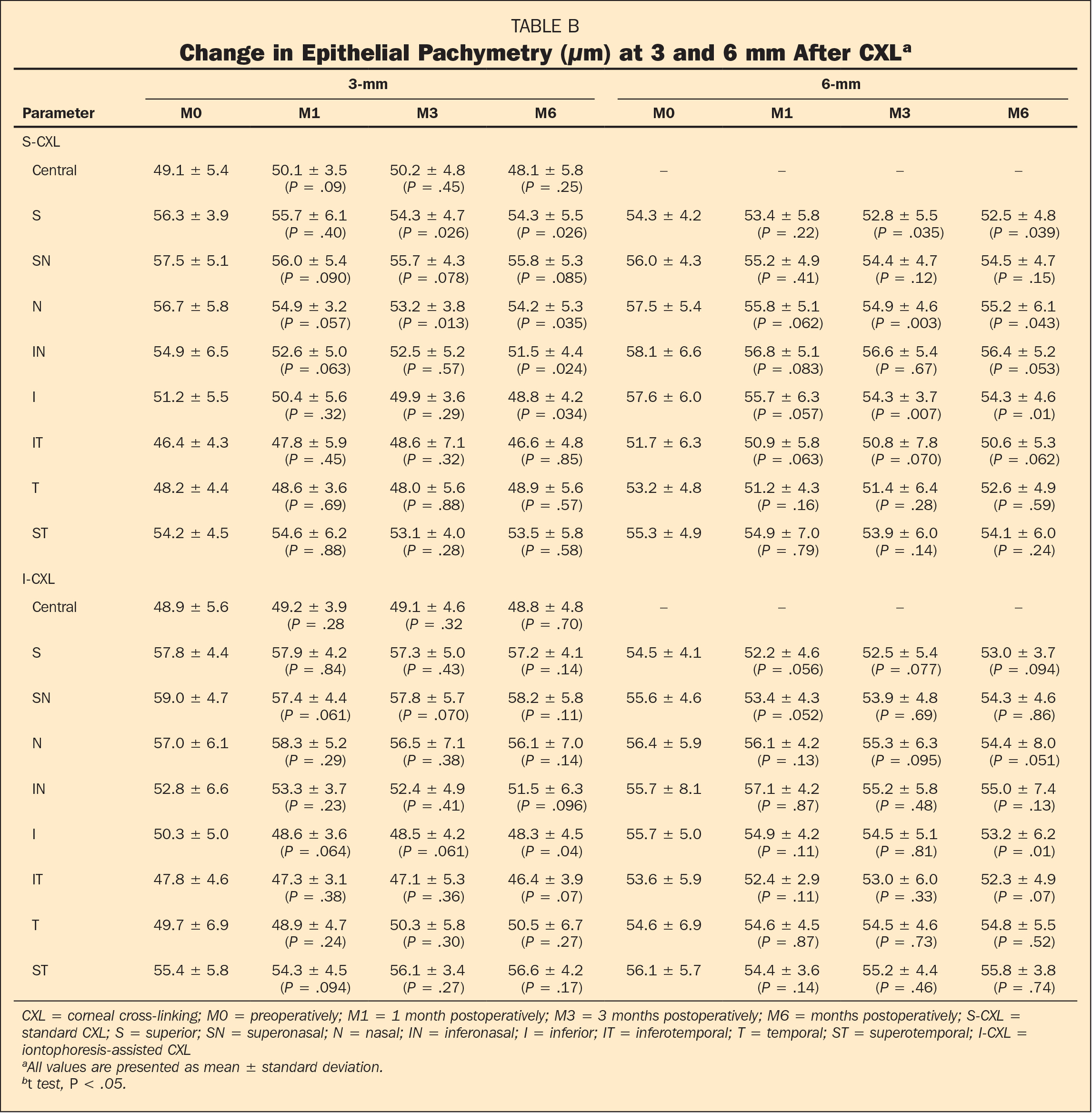 Change in Epithelial Pachymetry (μm) at 3 and 6 mm After CXLa