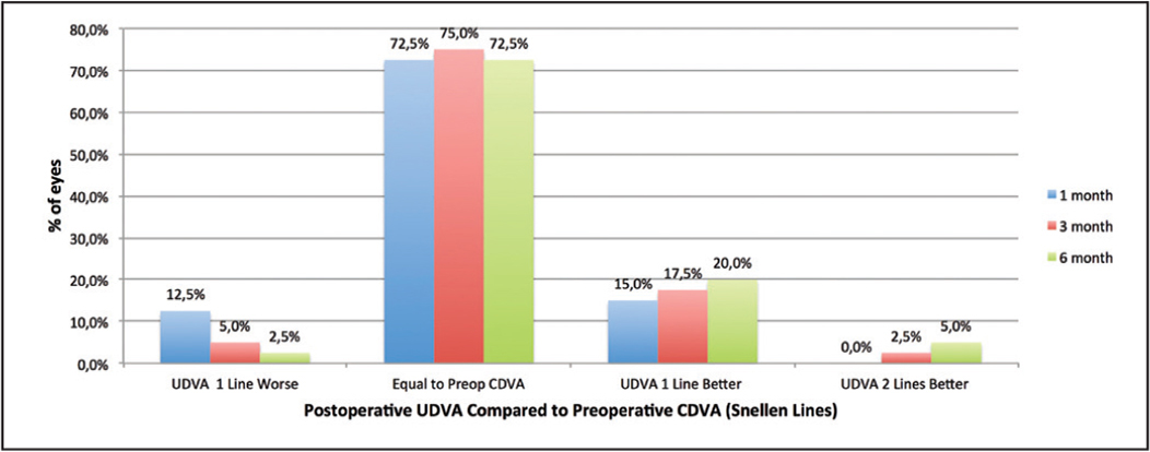 Postoperative uncorrected distance visual acuity compared with preoperative corrected distance visual acuity (CDVA, change in Snellen lines) (UDVA = uncorrected distance visual acuity).