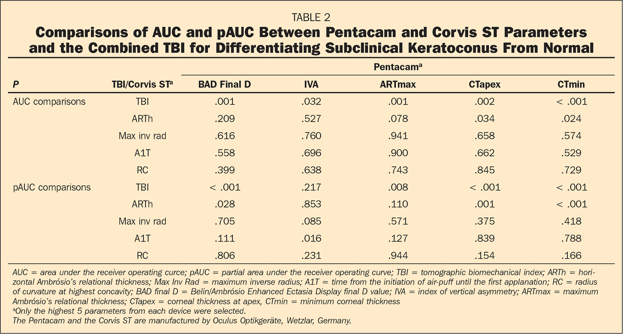 Comparisons of AUC and pAUC Between Pentacam and Corvis ST Parameters and the Combined TBI for Differentiating Subclinical Keratoconus From Normal