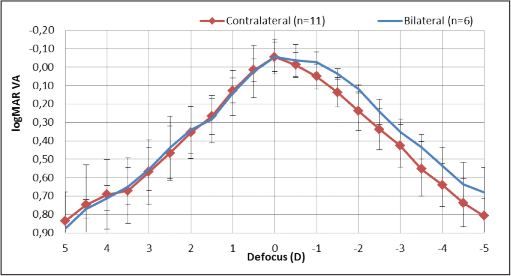 Mean 6-month postoperative binocular defocus curve in the contralateral and bilateral groups. VA = visual acuity; D = diopters