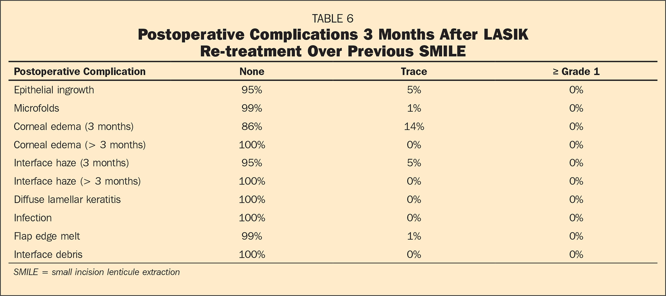 Postoperative Complications 3 Months After LASIK Re-treatment Over Previous SMILE
