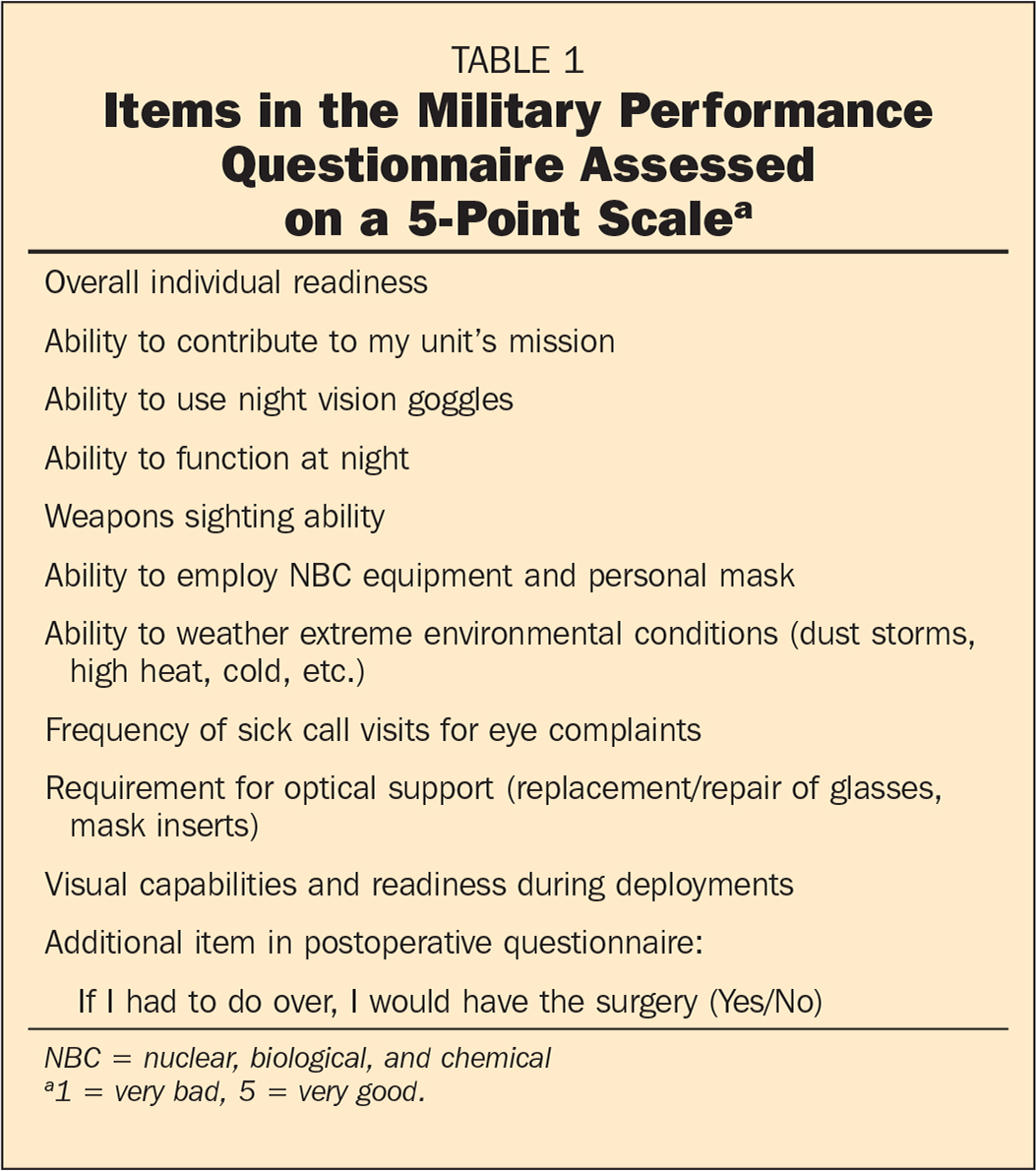 Items in the Military Performance Questionnaire Assessed on a 5-Point Scalea