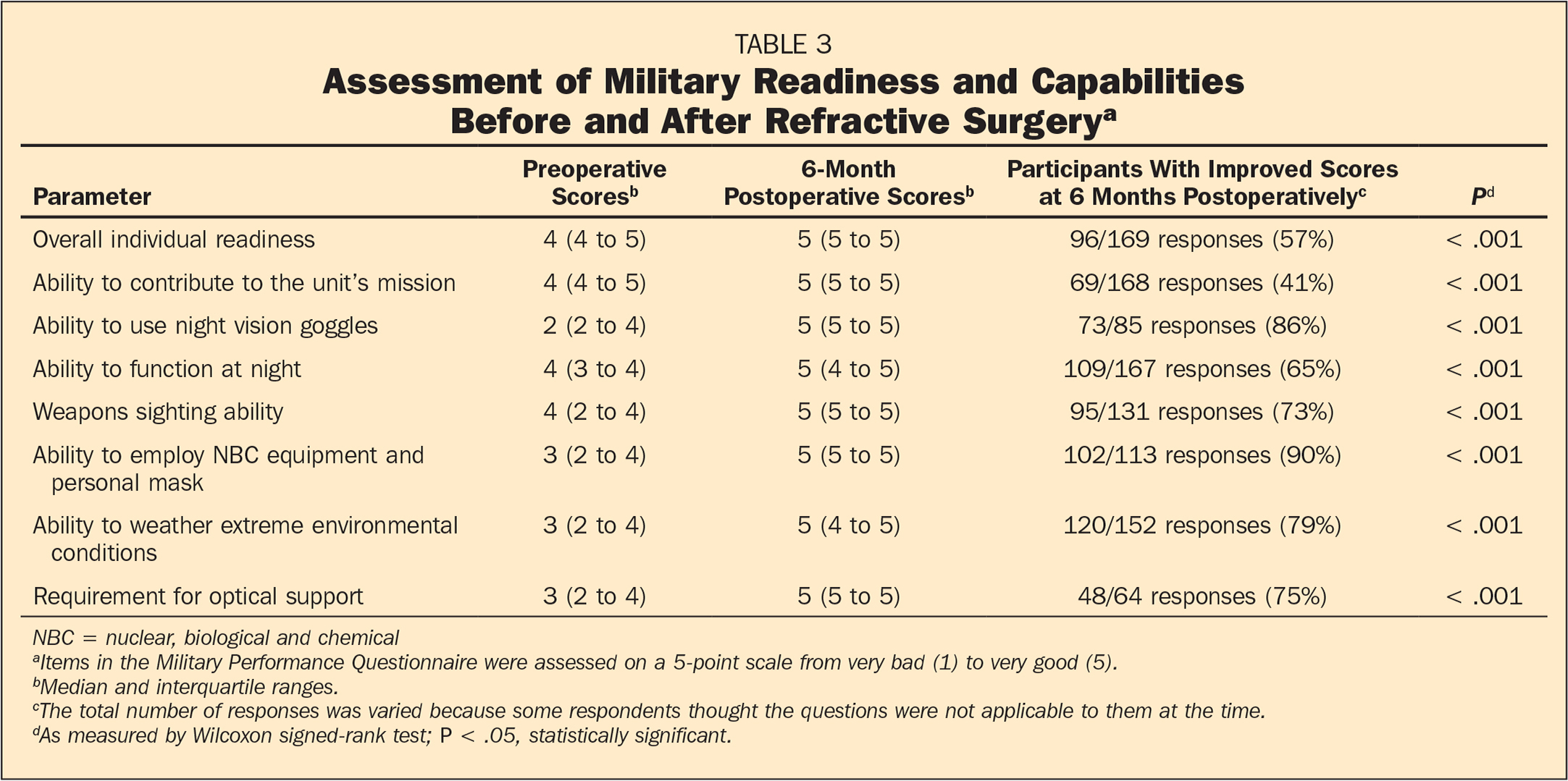 Assessment of Military Readiness and Capabilities Before and After Refractive Surgerya