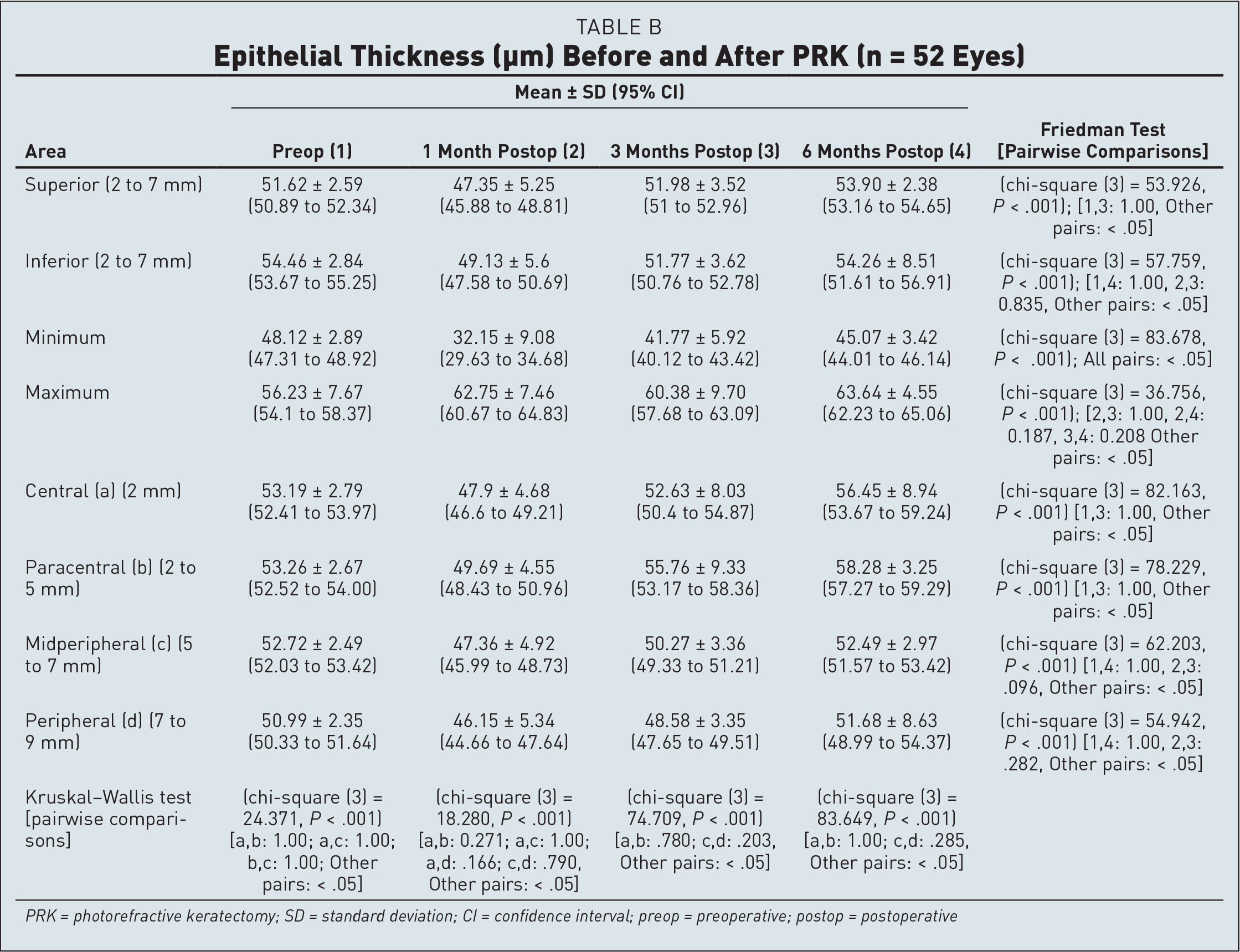 Epithelial Thickness (µm) Before and After PRK (n = 52 Eyes)