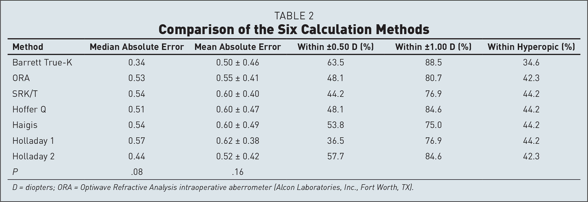 Comparison of the Six Calculation Methods