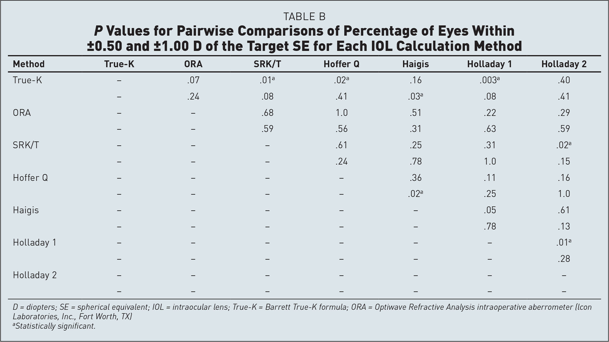 P Values for Pairwise Comparisons of Percentage of Eyes Within ±0.50 and ±1.00 D of the Target SE for Each IOL Calculation Method
