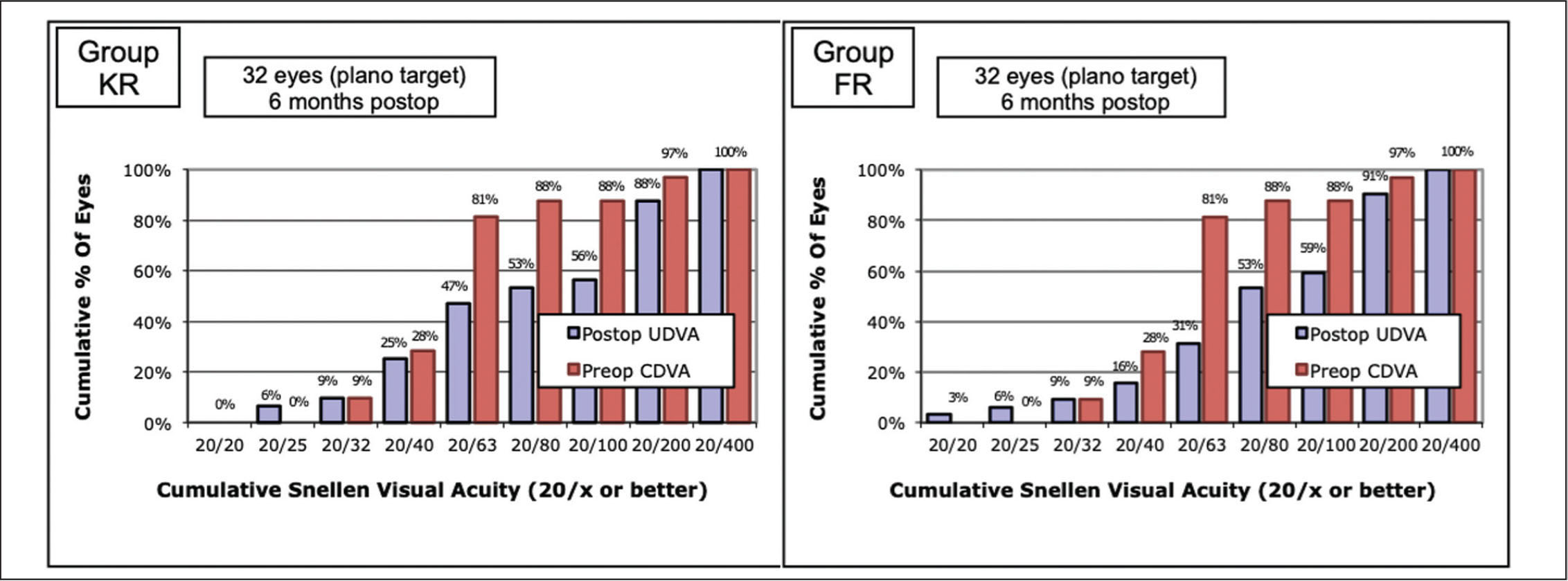 Efficacy. Postoperative uncorrected distance visual acuity (UDVA) versus preoperative corrected distance visual acuity (CDVA) in the Keraring (Mediphacos, Belo Horizonte, Brazil) group (left) and in the Ferrara (AJL Ophthalmics, Vitoria, Spain) group (right).